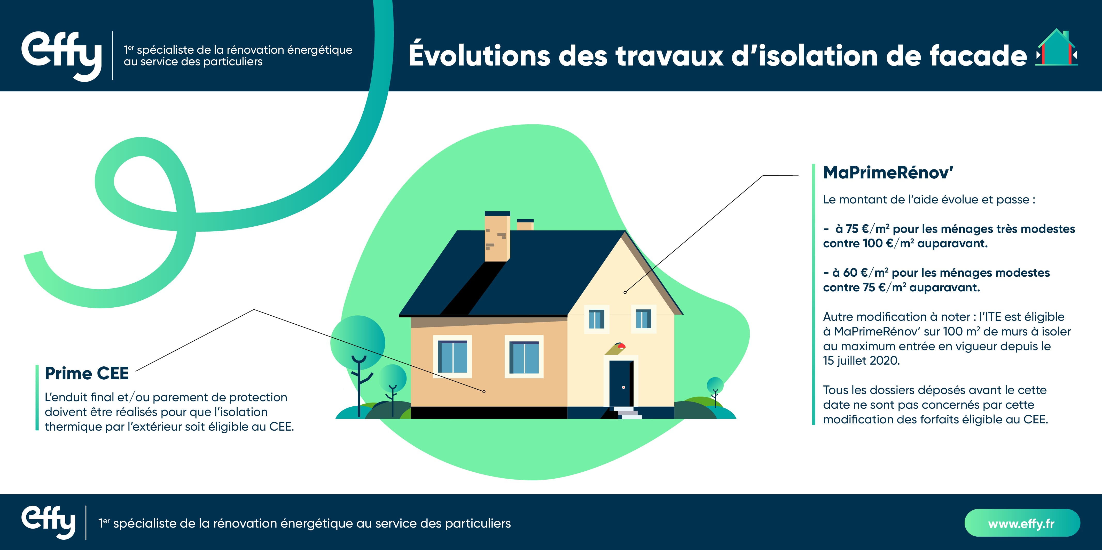 Infographie changements ITE