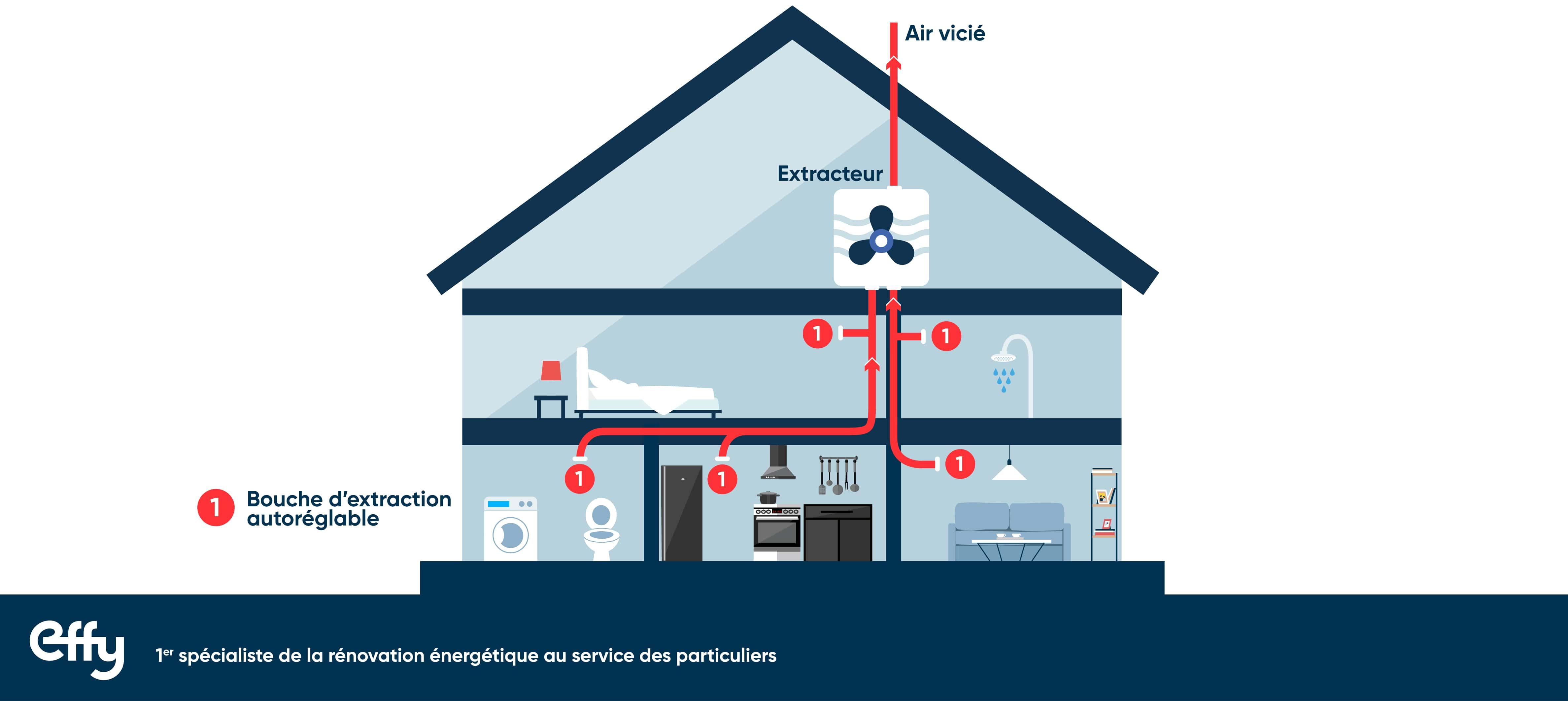 fonctionnement VMC simple flux
