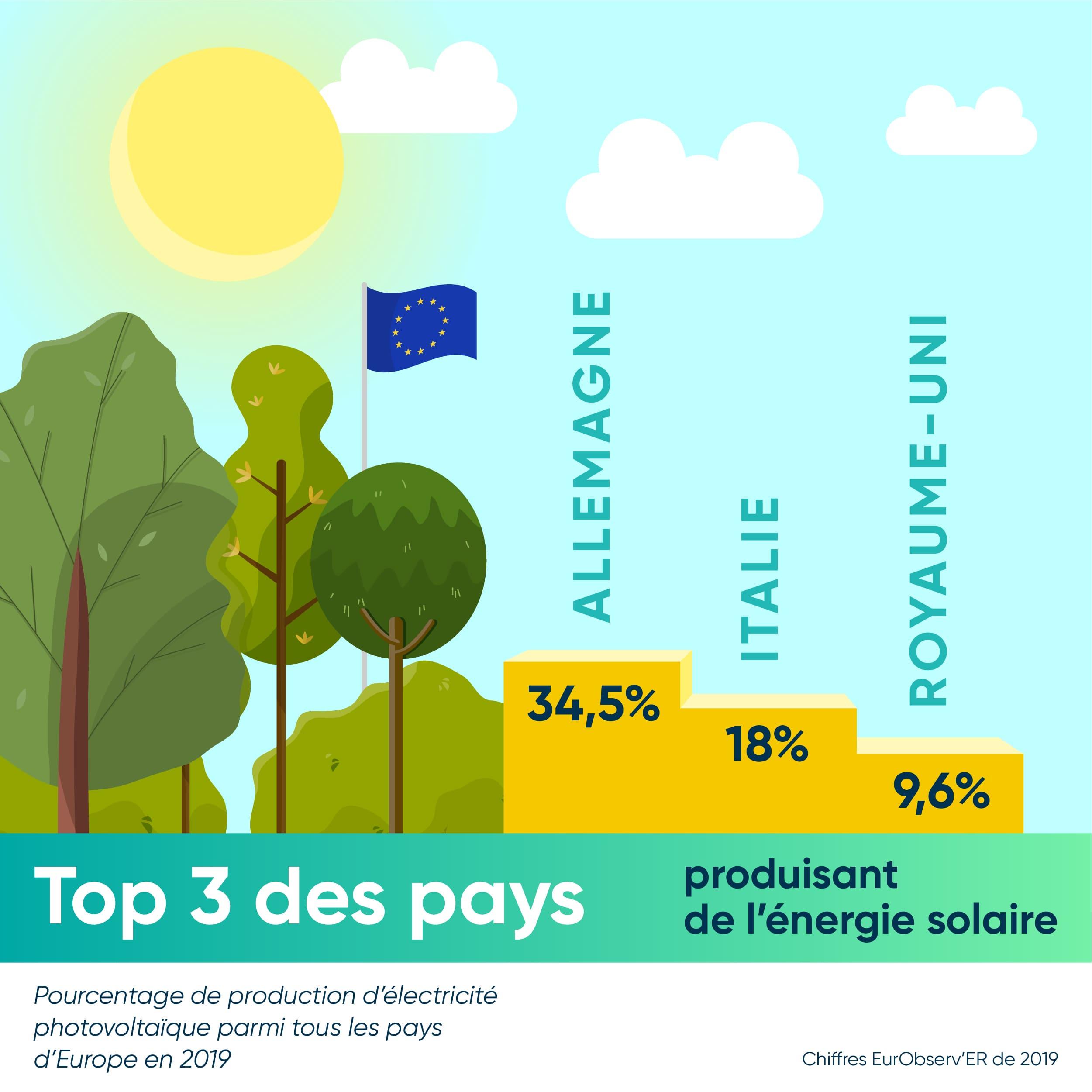 Le top 3 des producteur d'électricité photovoltaïque en Europe