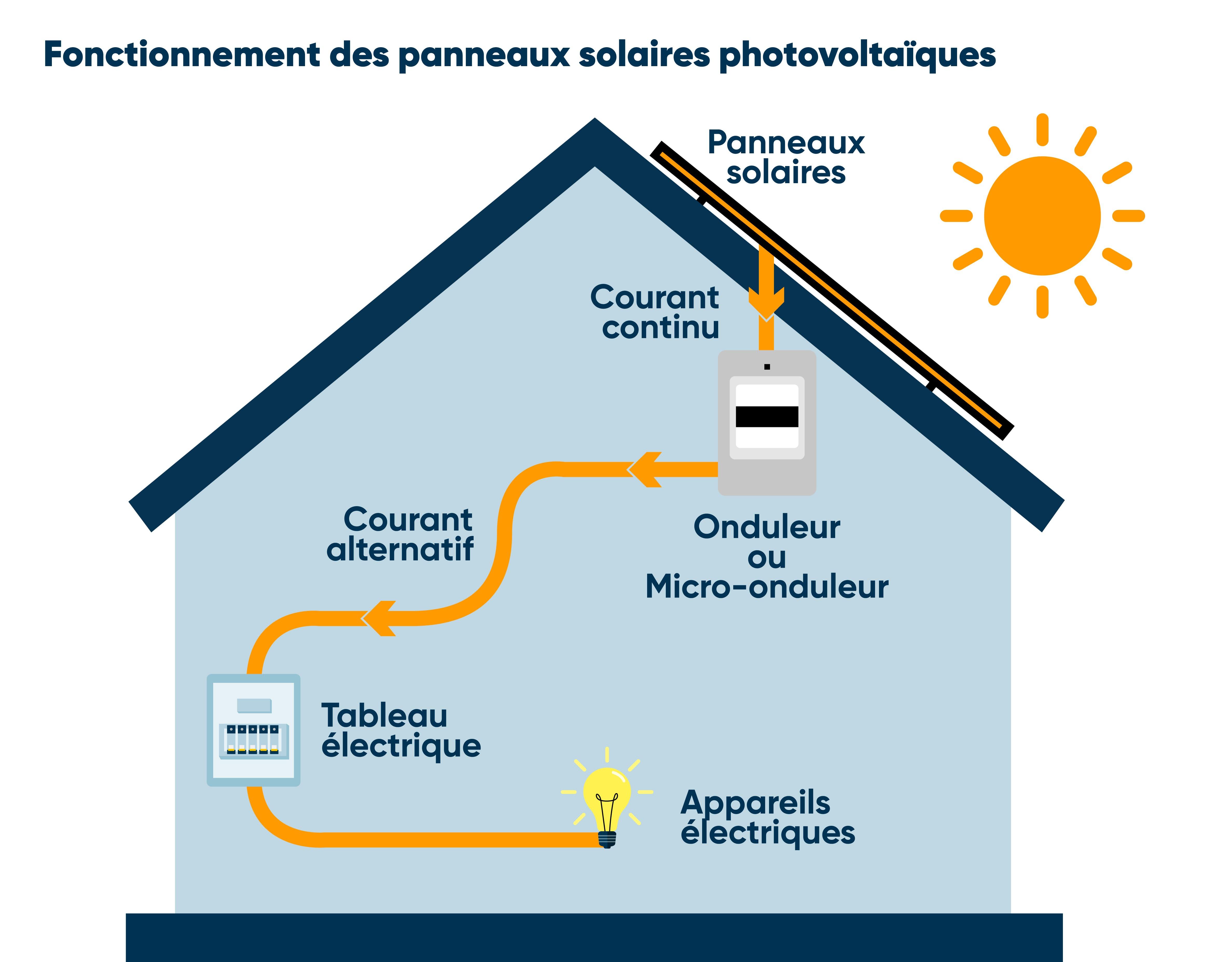 Fonctionnement panneaux solaires