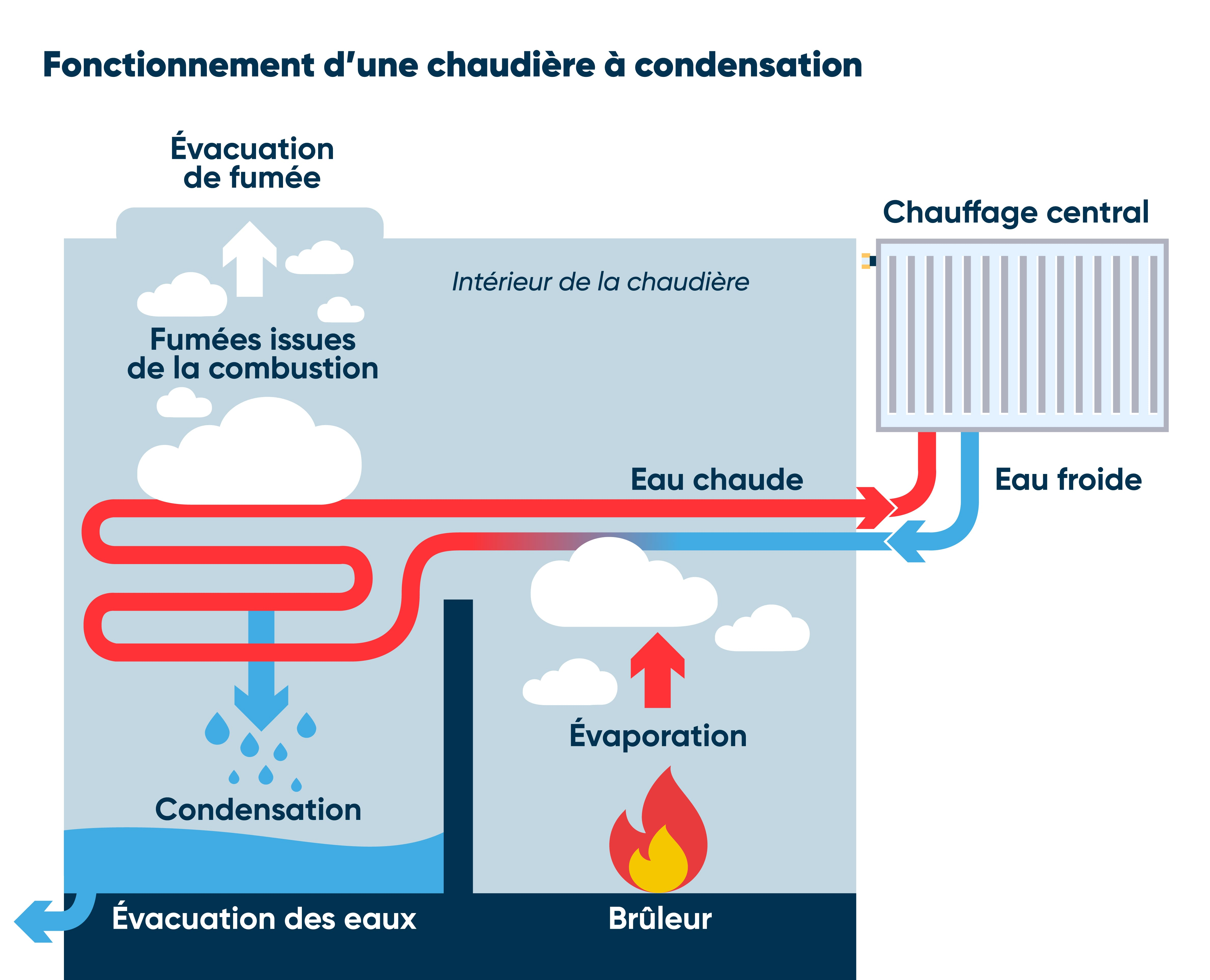 Fonctionnement chaudière à condensation