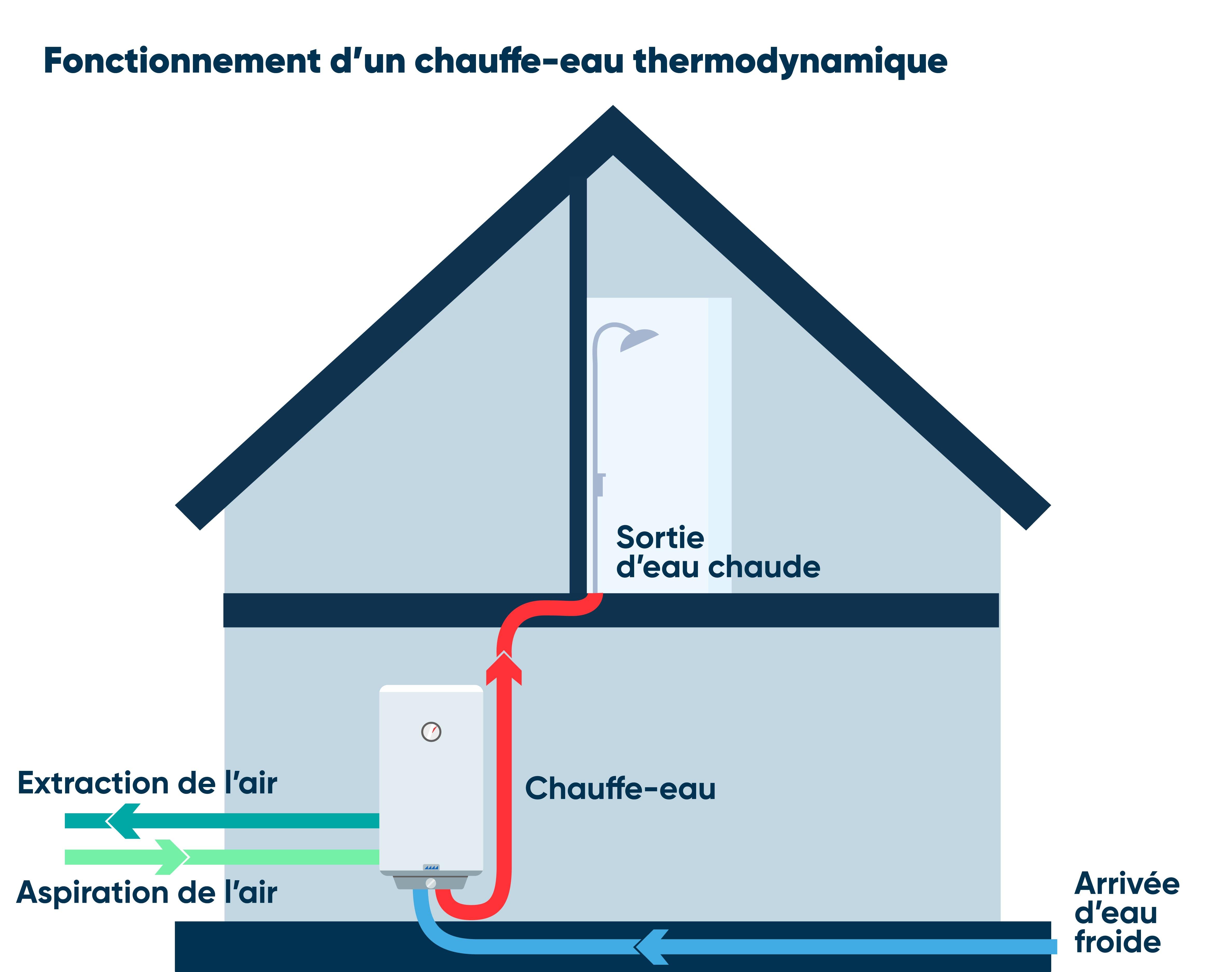 Fonctionnement chauffe eau thermodynamique