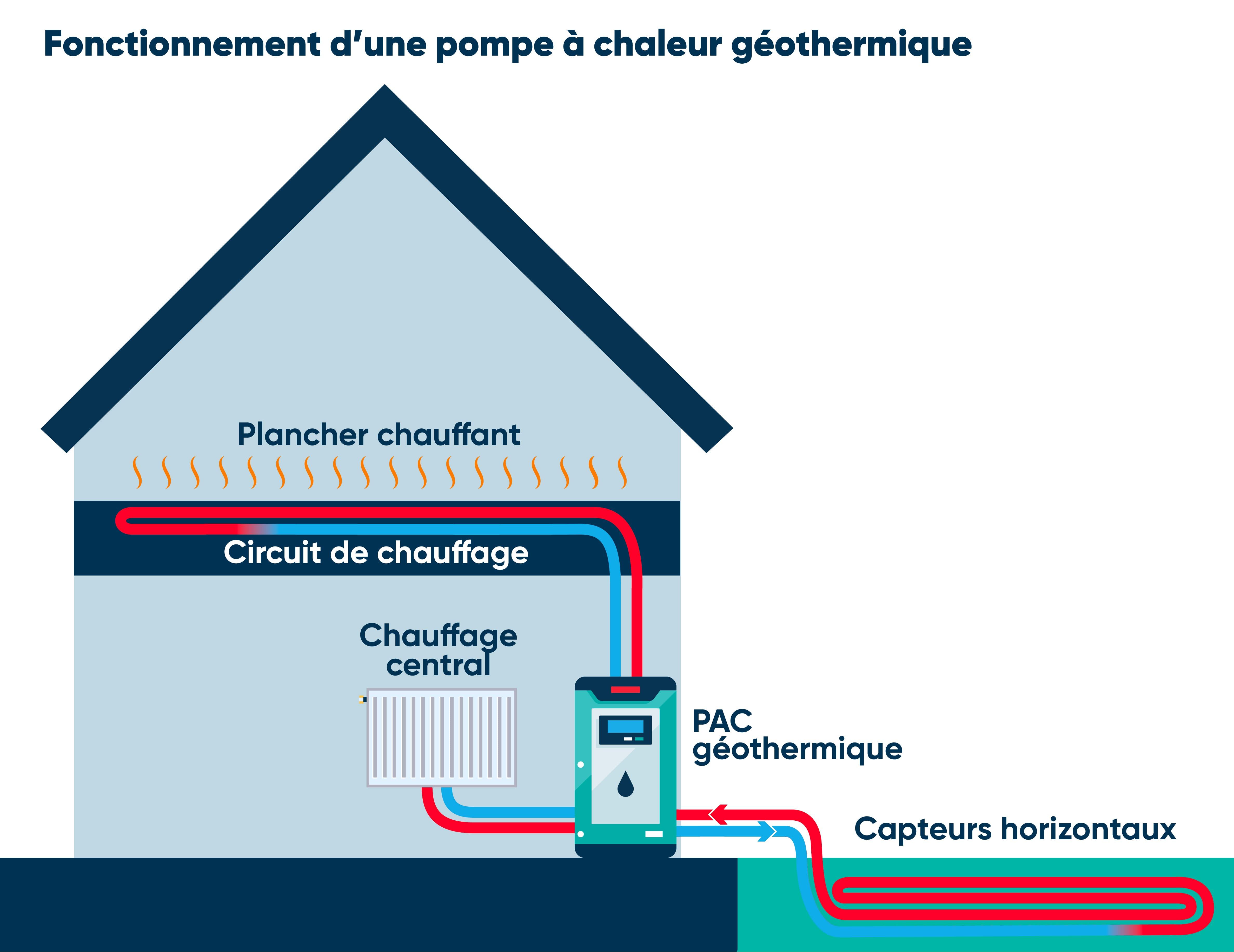 Fonctionnement pompe à chaleur géothermique