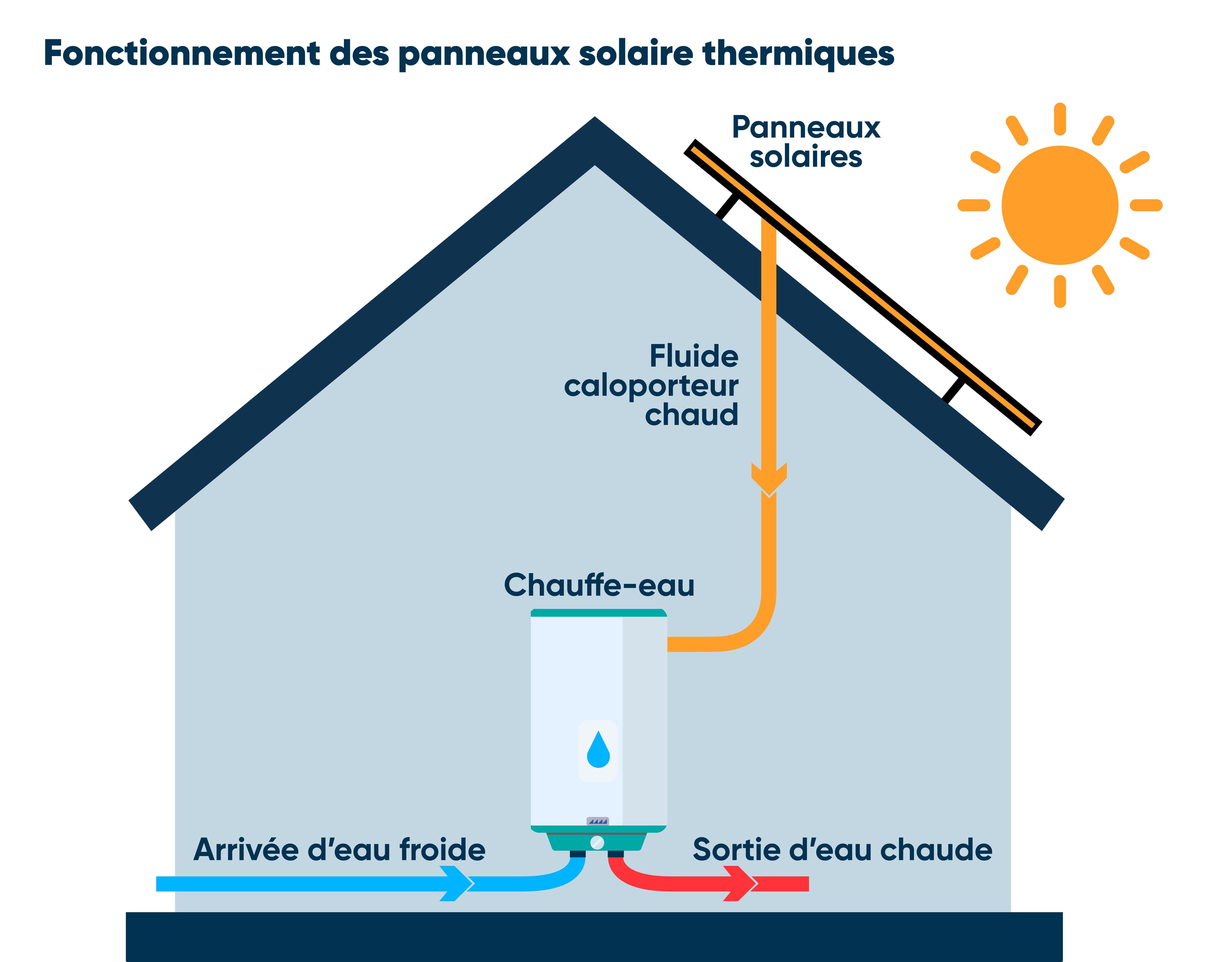 Fontionnement panneaux solaires thermiques