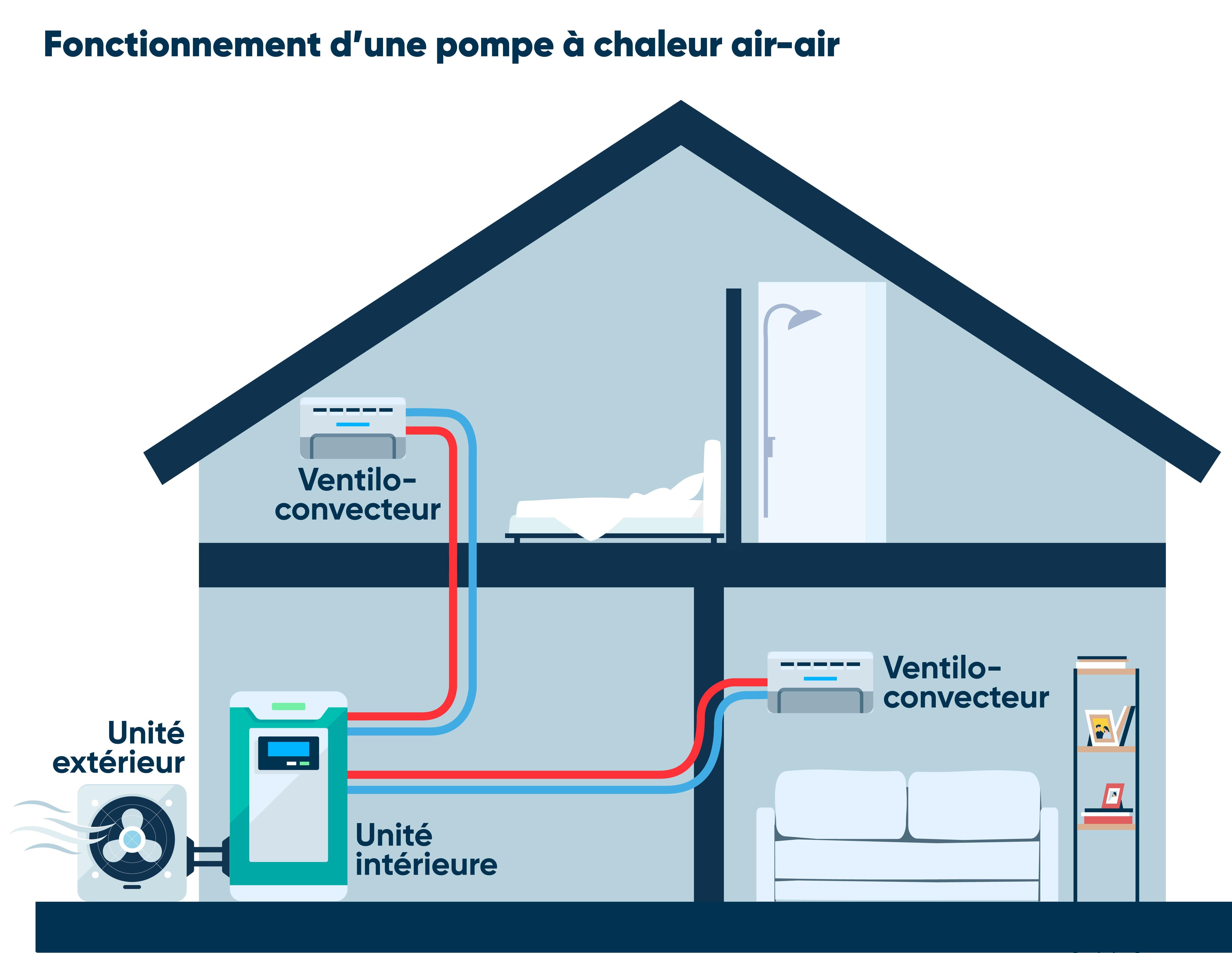 Fonctionnement pompe à chaleur air-air