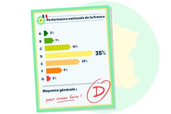 Classement DPE France