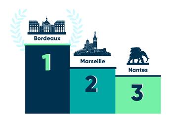 Classement DPE villes
