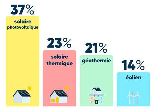 Solaire énergie préférée des Français