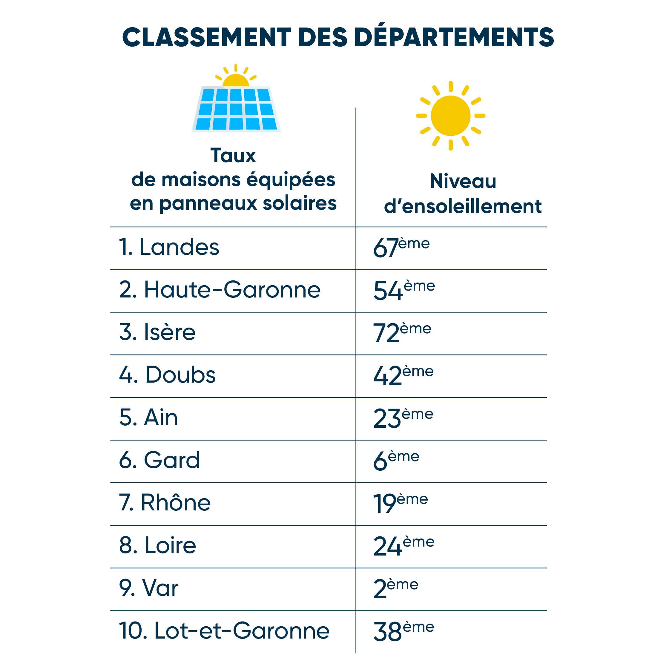 classement-departements-francais-niveau-d-ensoleillement