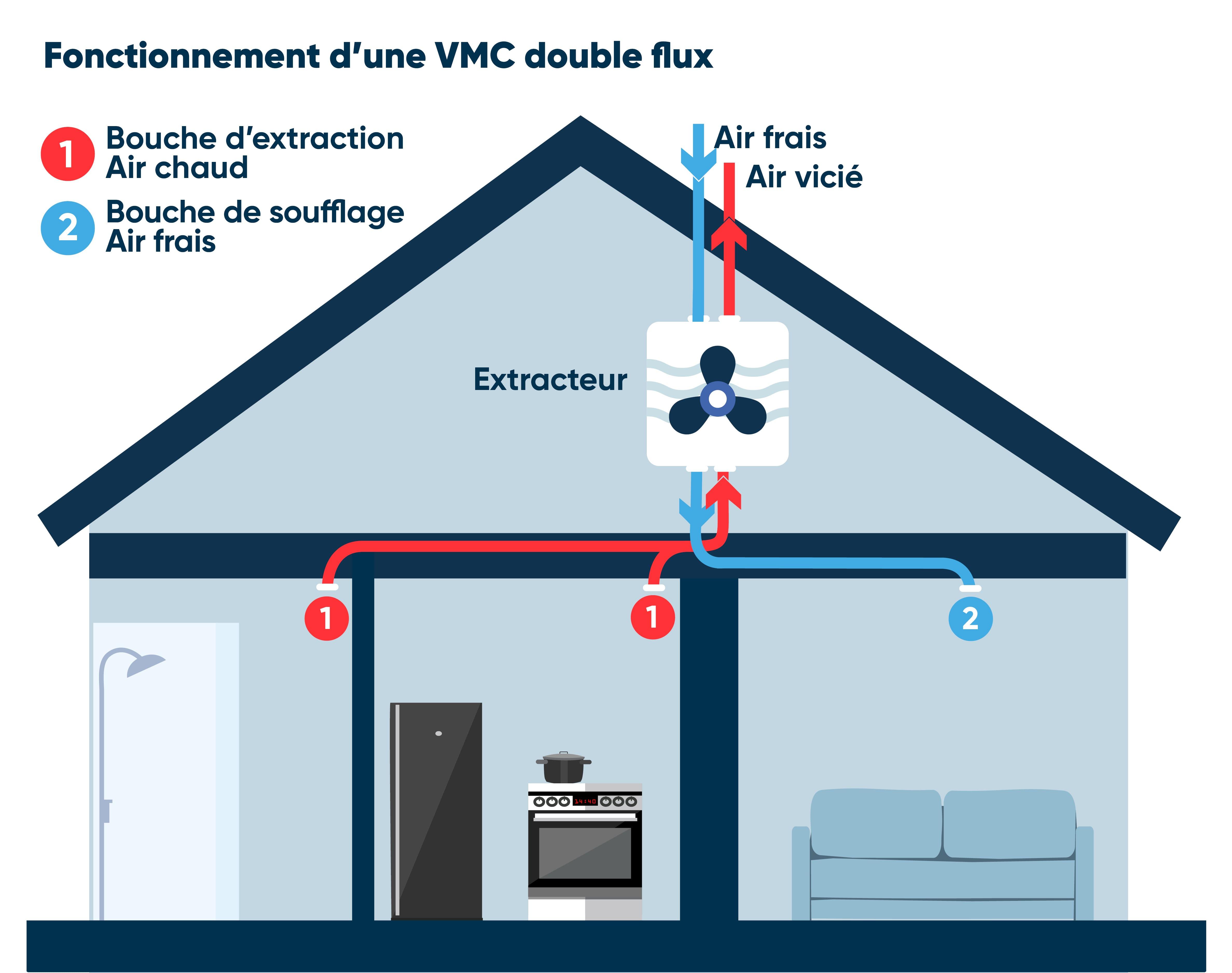 VMS double flux